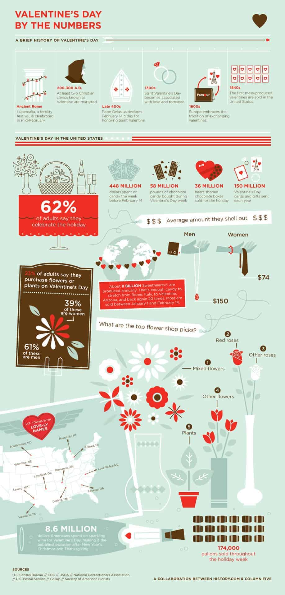 Infographic valentines day