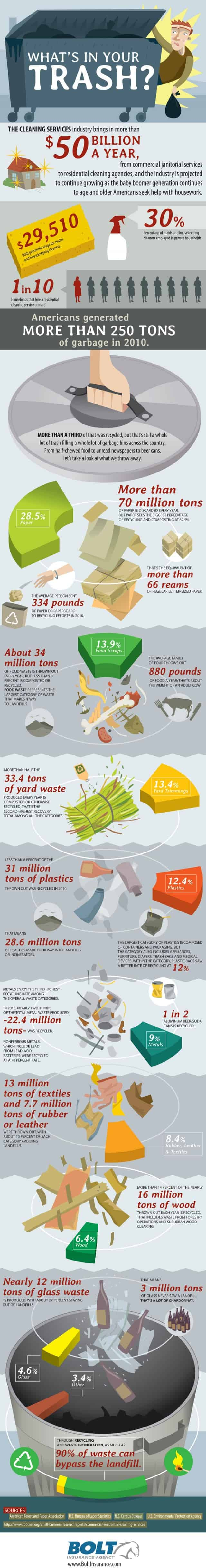 whats-in-your-trash-infographic-640x4865