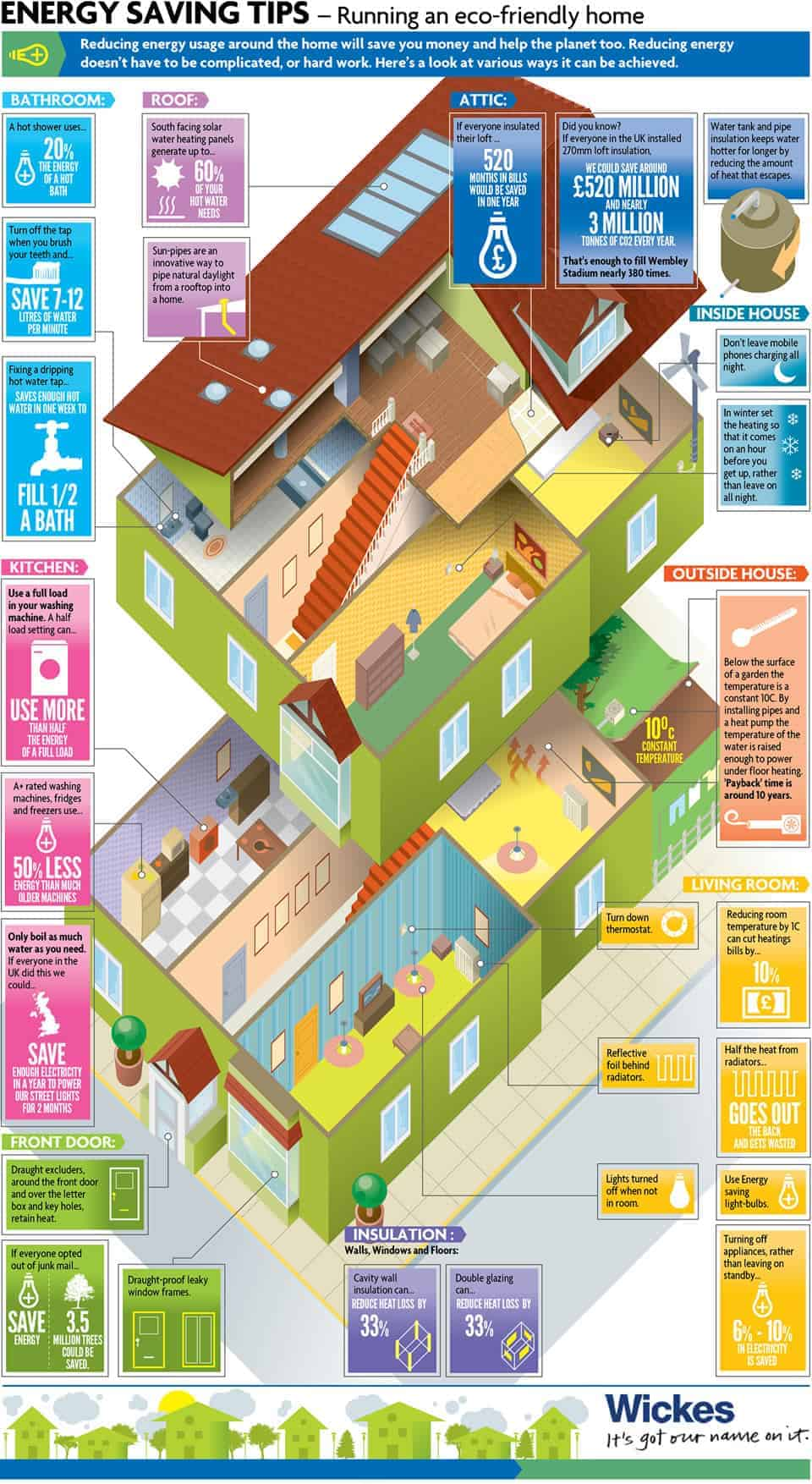 Eco Housing 101 Daily Infographic