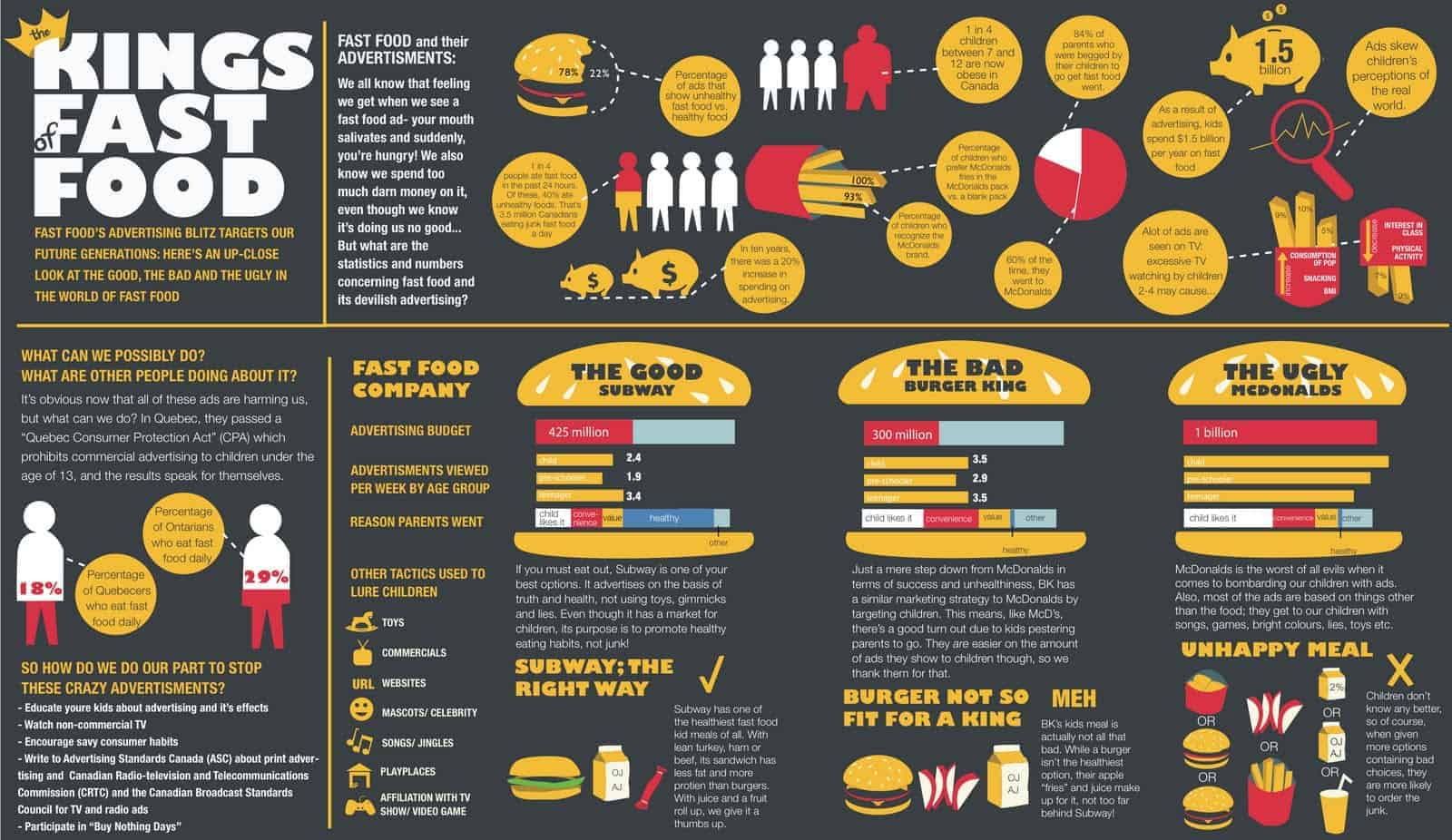 kings of fast food daily infographic kings of fast food