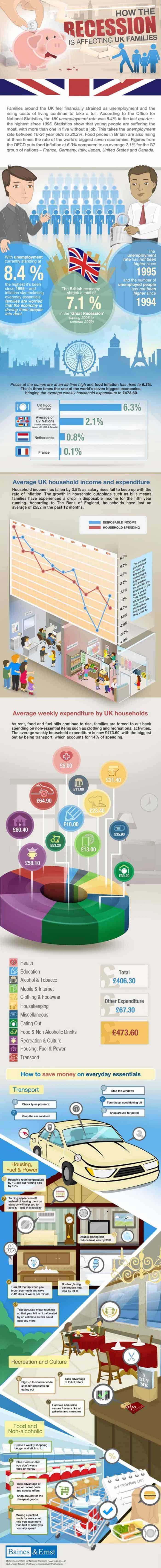 how-recession-affecting-uk-families-infographic