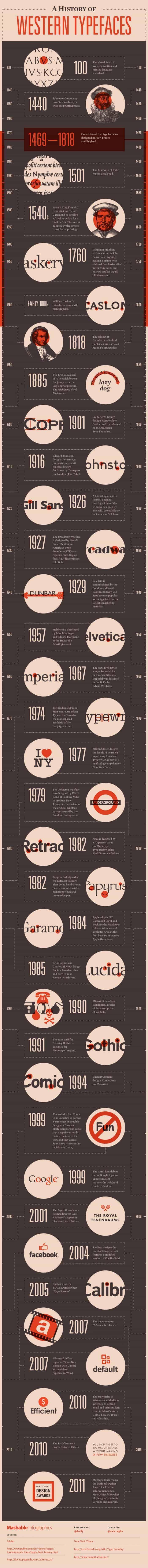 mashable_infographic_history-western-typefaces2