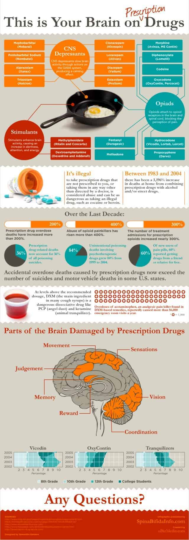 prescriptiondrugs_infographic-e1332634609484