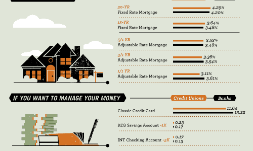 Banks-vs-Credit-Unions-Infographic-1000px