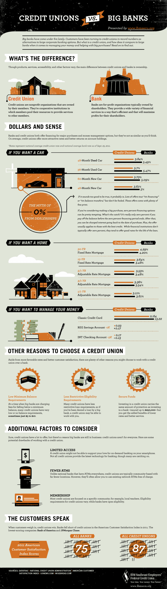 Banks vs Credit Unions