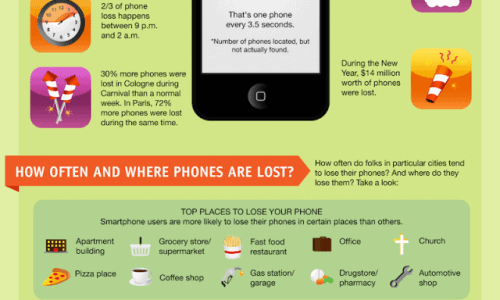 World Of Lost Smartphones