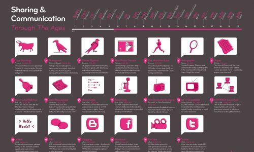 evolution of communication timeline and history