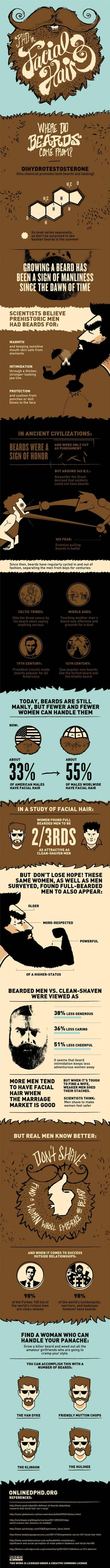 Where Do Beards Come From