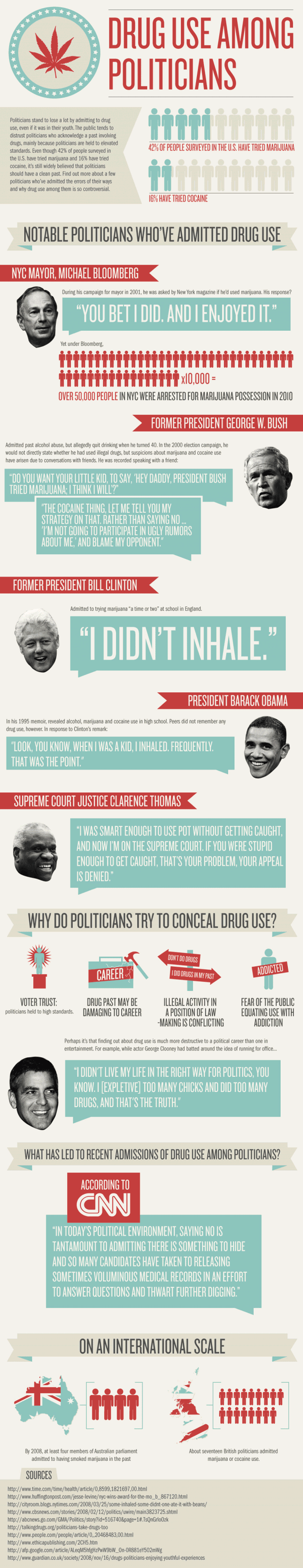Politicians and Their Drug Use