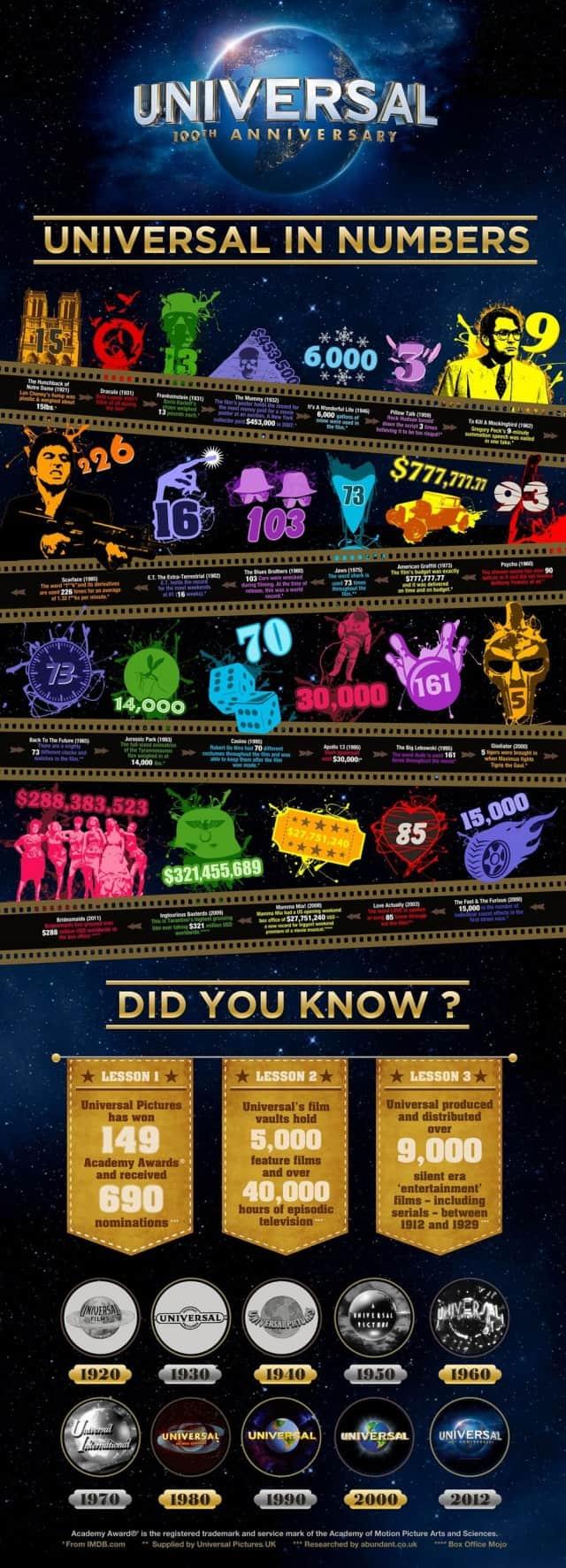 Universal-100th-Anniversary-infographic-640x1772