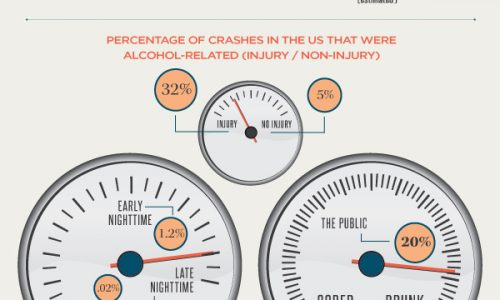 Anatomy of a DUI