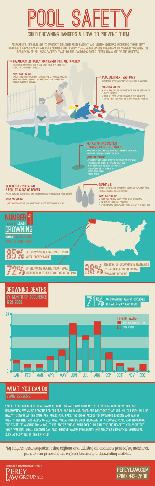pool-infographic-640x2004