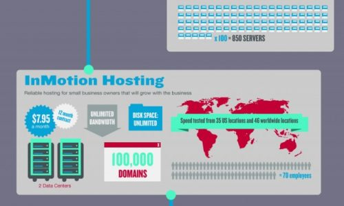 Shared-Web-Hosting-Showdown-640x2880