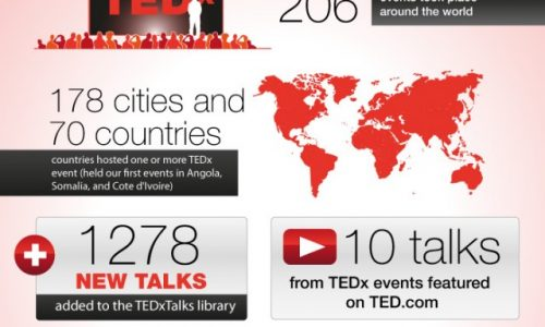 TEDx Statistics Worth Sharing