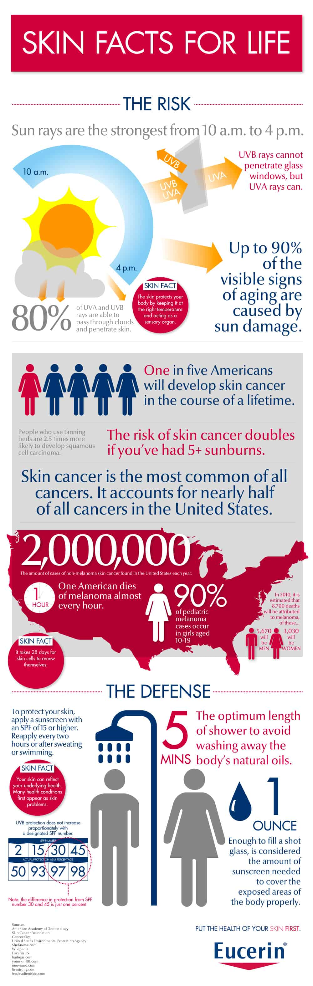 Skin Cancer Tanning Bed Facts
