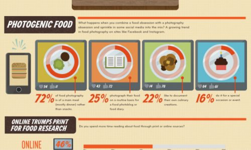 Dine and Dish Infographic