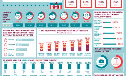 voting-infographic-640x754