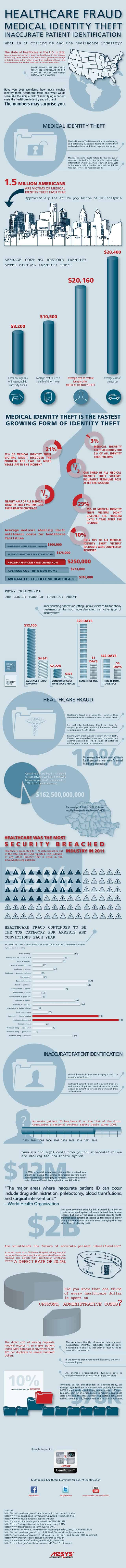 Infographic-on-medical-identity-theft-healthcare-fraud-and-patient-misidentification-s-640x7946