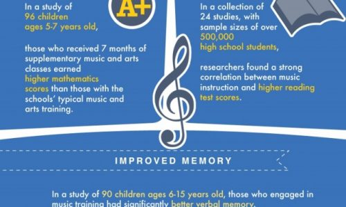 Music Lessons Make You Smarter