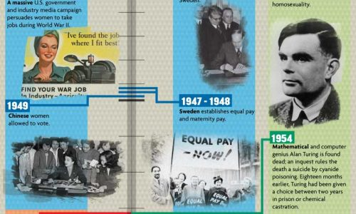 Evolution of Equality
