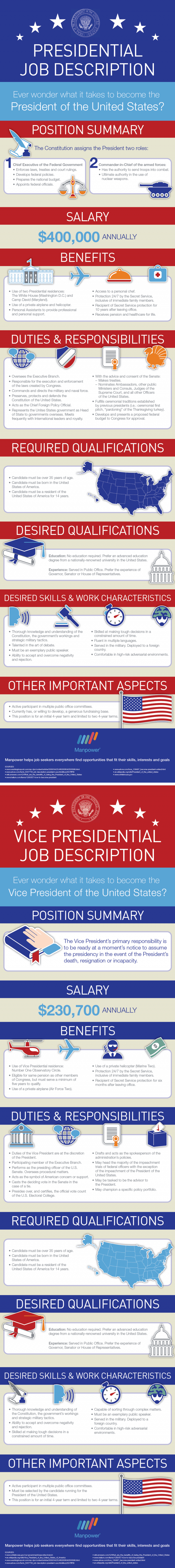 president-and-vice-president-job-descriptions