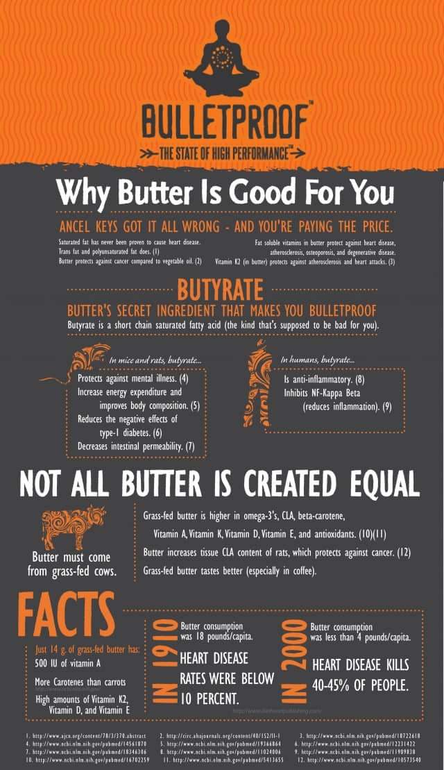 2012-11-29-ButterInfographic1-640x1109