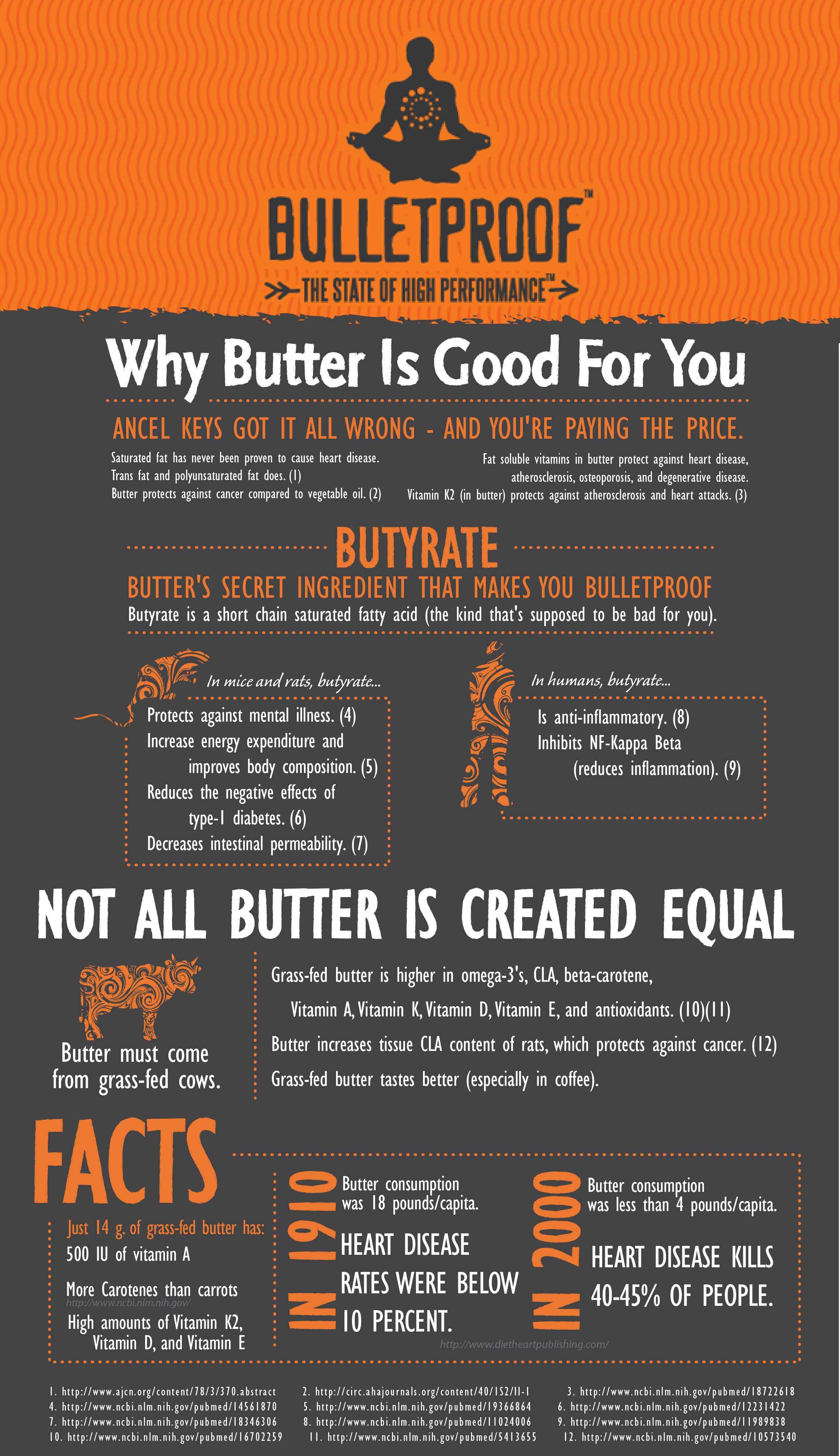 Bulletproof Coffee Cholesterol