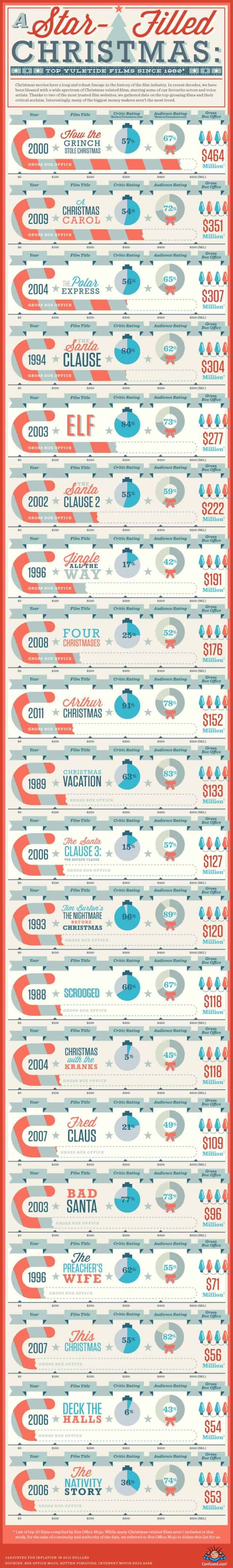 Christmas-Movie-Infographic-640x4303