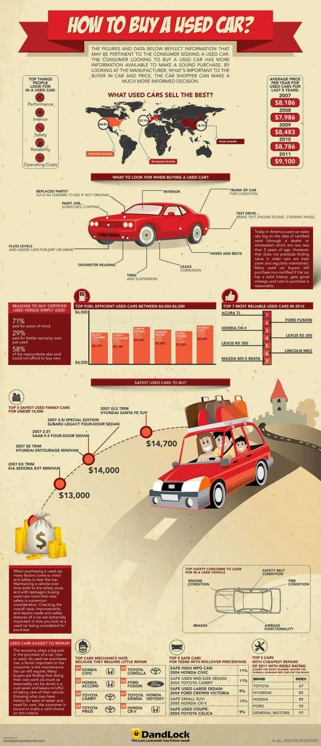 HOW_TO_BUY_AUSED_CAR_FINAL1-640x1486