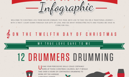 Big Fat Christmas Infographic