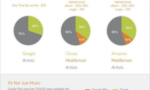 Google Music Vs. Itunes & Amazon