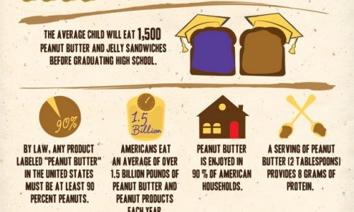Guide to National Peanut Butter Month