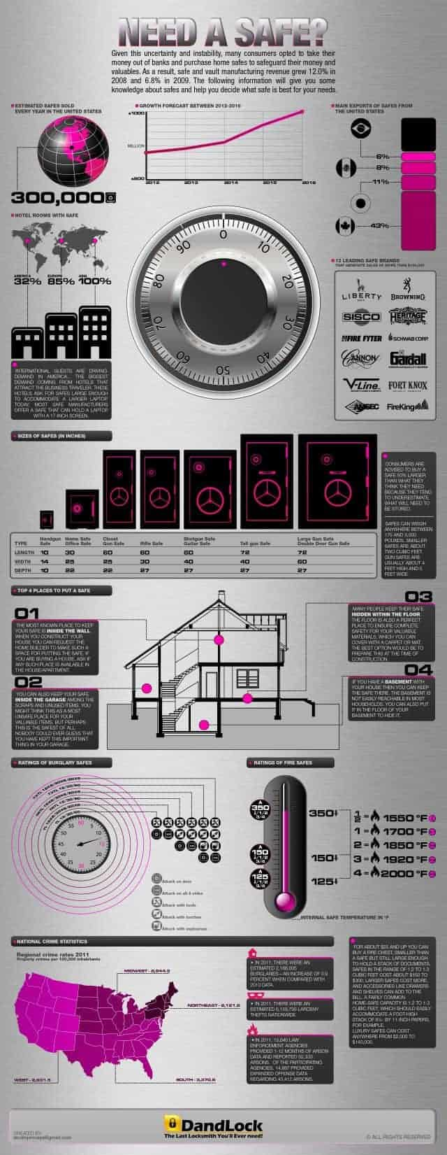 NEED-A-SAFE_INFOGRAPHIC-640x1651