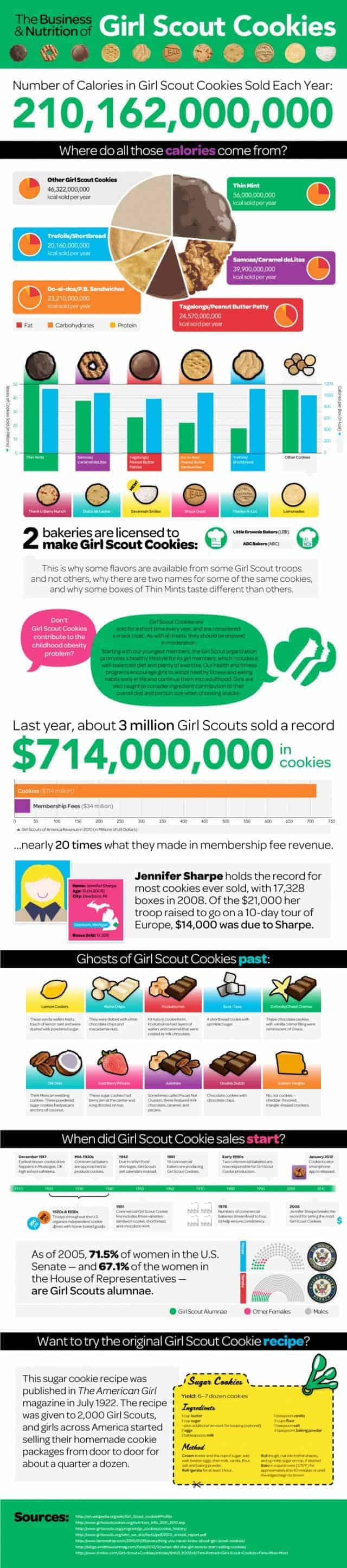 Business & Nutrition of Girl Scout Cookies Infographic
