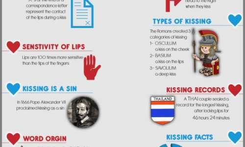 Kissing-Infographic-01-640x1795