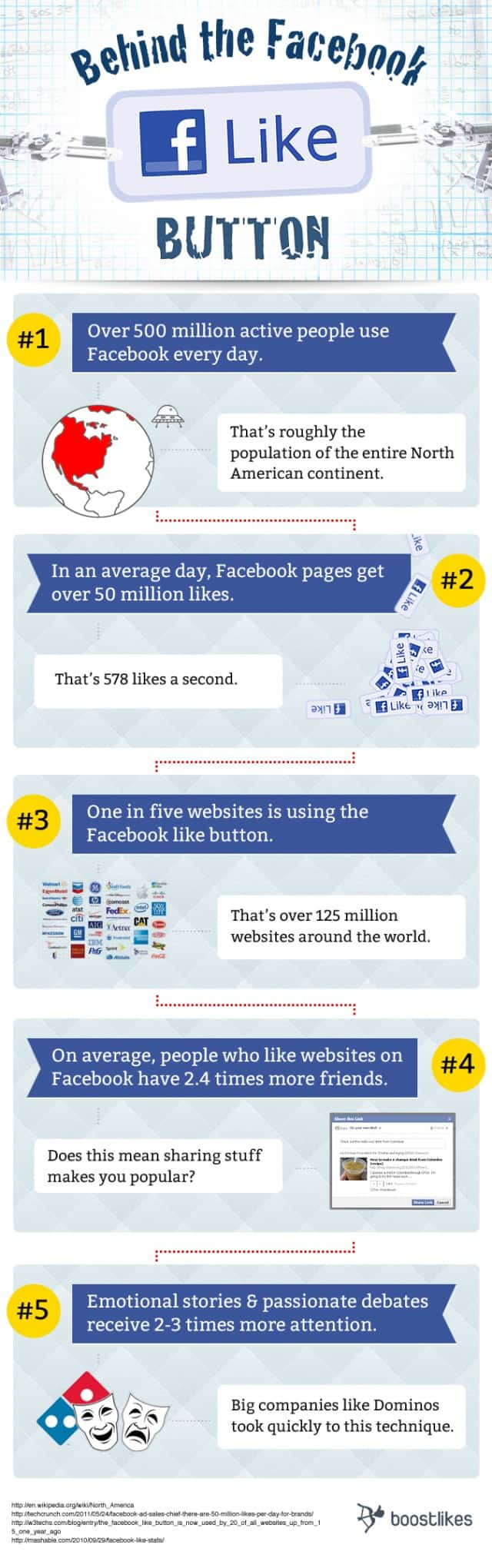 behind-the-facebook-like-button-640x2040