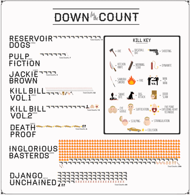 Deaths by Quentin Tarantino