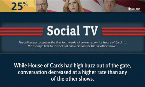 Netflix-House-of-Tweets