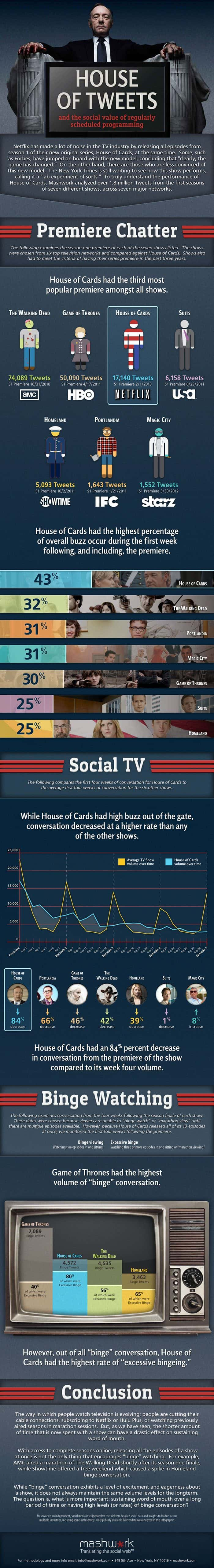 Netflix House of Tweets Infographic