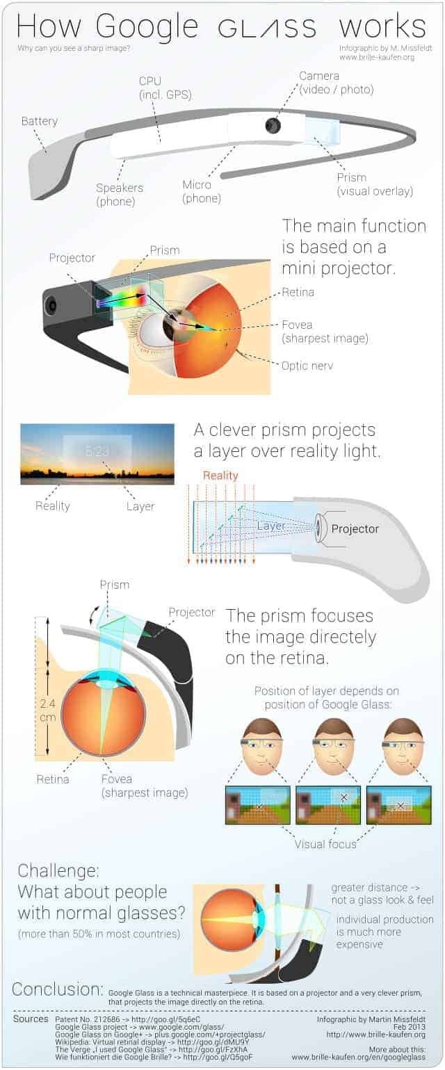 What Makes Google Glass Work
