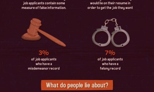 Who Lies on Their Resumes