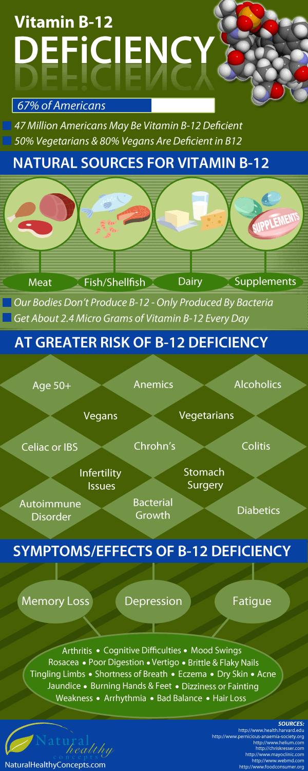 vitamin b 12 deficiency daily infographic. Black Bedroom Furniture Sets. Home Design Ideas