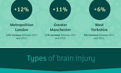 Brain Injury Explained