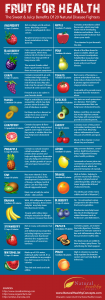 Fruit-For-Health_Infographic