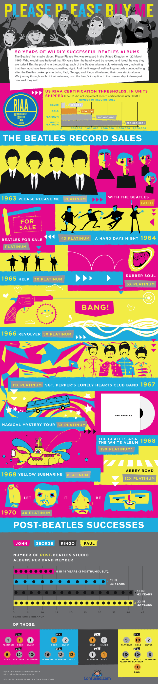 50 Years of Beatles Album