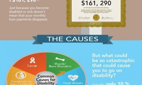 Family Doctors and Disability