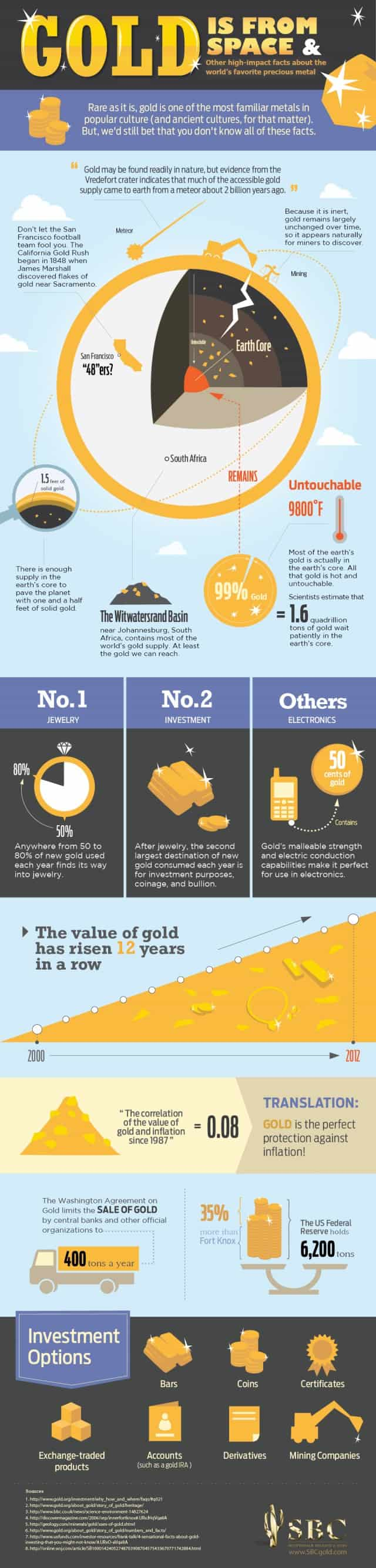 sbc-gold-facts-infographic-640x2670