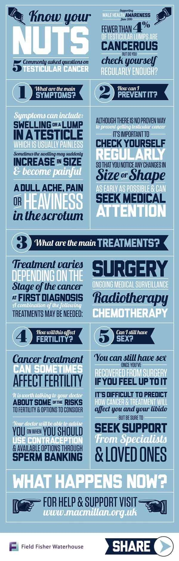 Know Your Nuts An FAQ on Testicluar Cancer