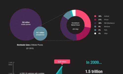 Mobile Phones Infographic