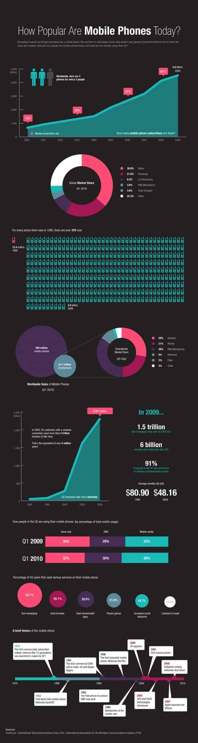 mobile-phones-infographic-640x2400